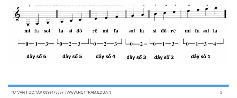 Bài tập luyện ngón trên đàn guitar